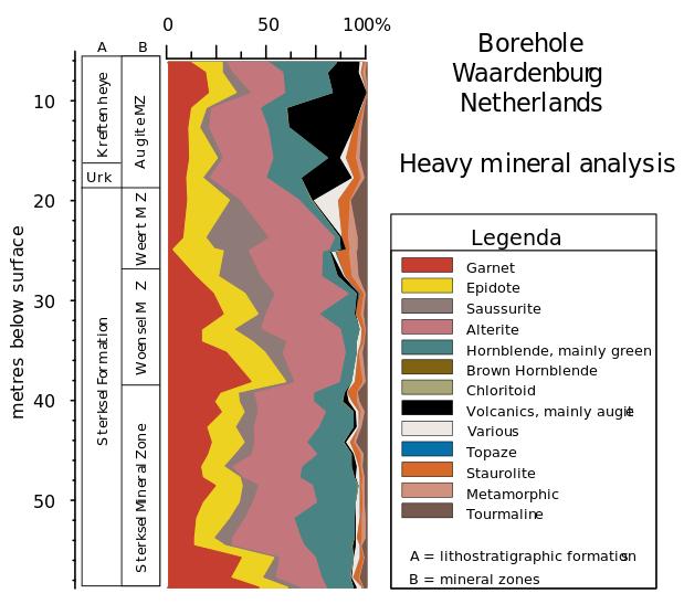Heavy mineral diagram of borehole  near Waardenburg, Netherlands
